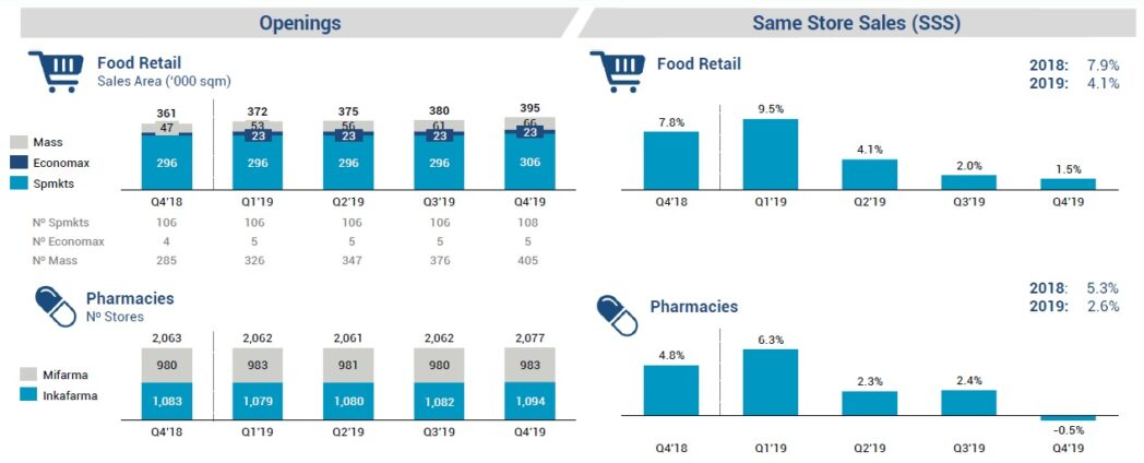 food retail - pharma retail - inretail 19