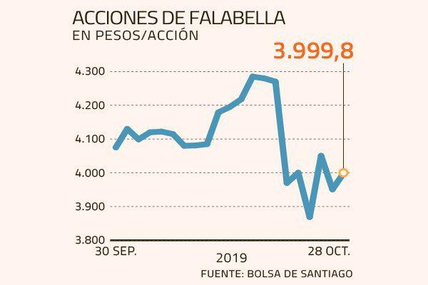 foto bolsa saga - Chile: Falabella y Ripley al alza en la Bolsa de Santiago
