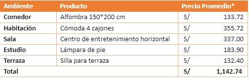 gasto en articulos para el hogar - E-commerce: Peruanos gastan hasta S/1.150 en productos para el hogar