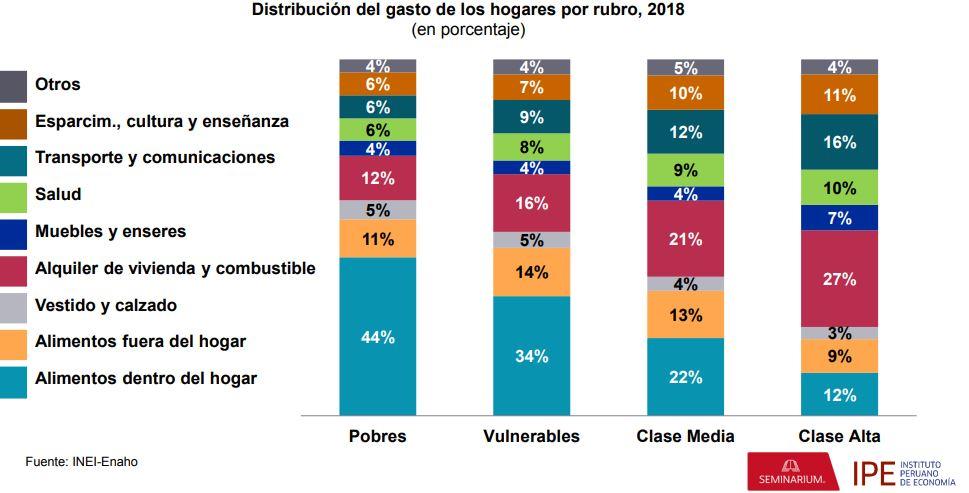 gastos de la clase media perú - ¿En qué gasta principalmente la clase media en el Perú?