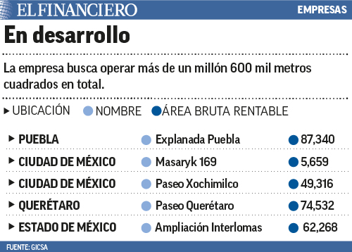gicsa malls mexico - Gicsa prevé construir 15 malls en México