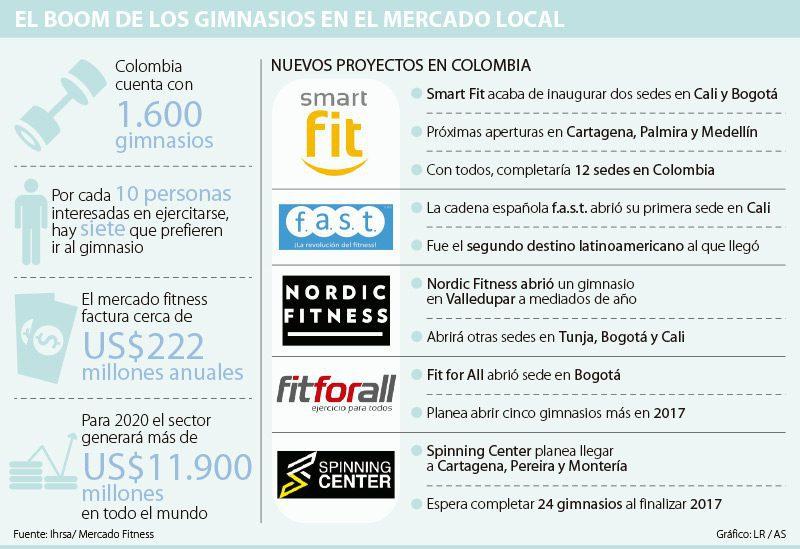 gimnasios en colombia - Bodytech compra la cadena europea de gimnasios Nordic Fitness