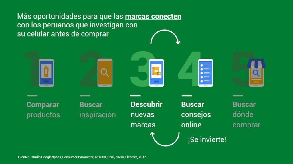 google ipsos perú 1024x573 - Conoce cuáles son las categorías que más busca el consumidor peruano en Internet