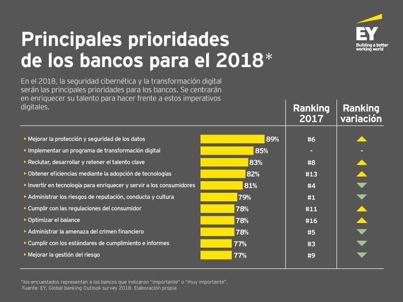 grafico bank top priorities - Oportunidades y riesgos de la industria bancaria