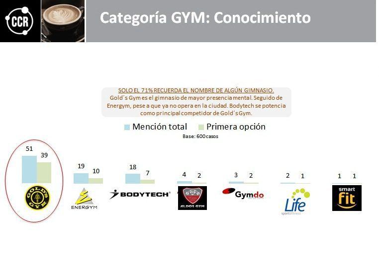 gym - ¿Cuáles son los gimnasios con mayor recordación por los limeños?