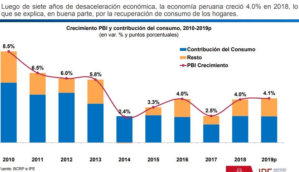 hogares peruanos IPE - ¿En qué gasta principalmente la clase media en el Perú?