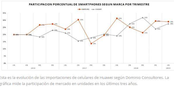 huawei Perú - ¿Sabías que en Perú hay cerca de 6 millones de celulares activos de Huawei?