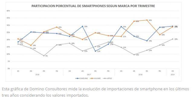 huawei mercado perú - ¿Sabías que en Perú hay cerca de 6 millones de celulares activos de Huawei?