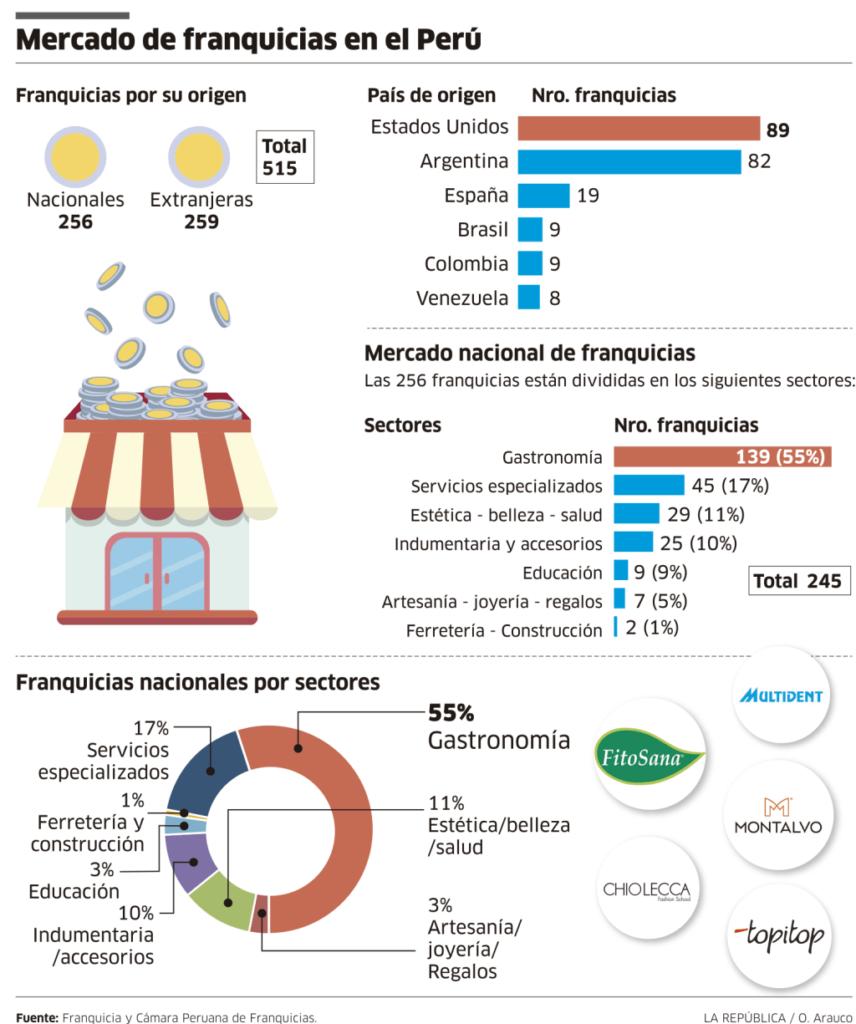 ifec franquicias 856x1024 - ¿Cuántas franquicias son nacionales y extranjeras en Perú?