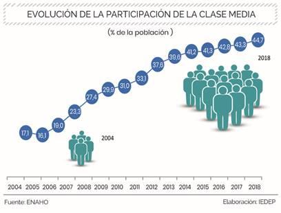 image003 1 1 - Clase media creció 4.5% en 2018 y alcanza a 14,4 millones de peruanos