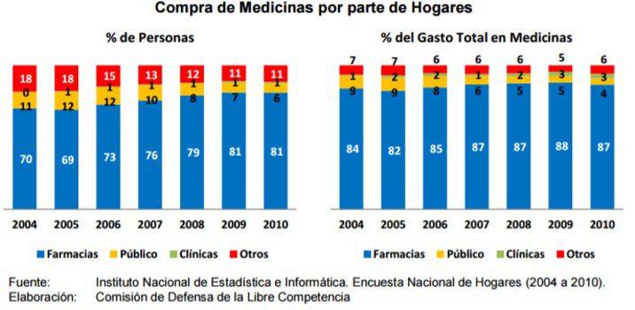 indecopi medicamentos - Indecopi denuncia concertación de precios por parte de 5 cadenas de farmacias