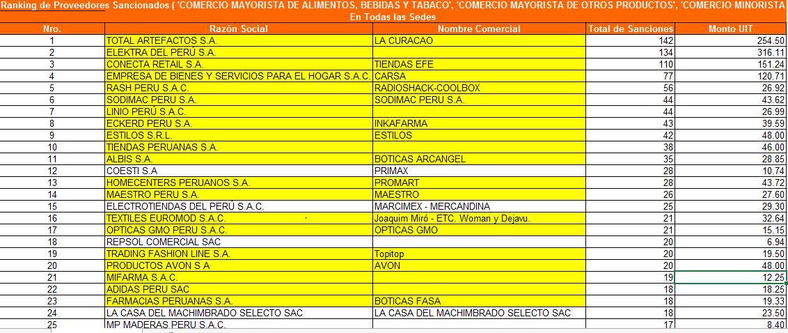 indecopi sanción minoristas - 2017: Retailers con más sanciones en el Perú