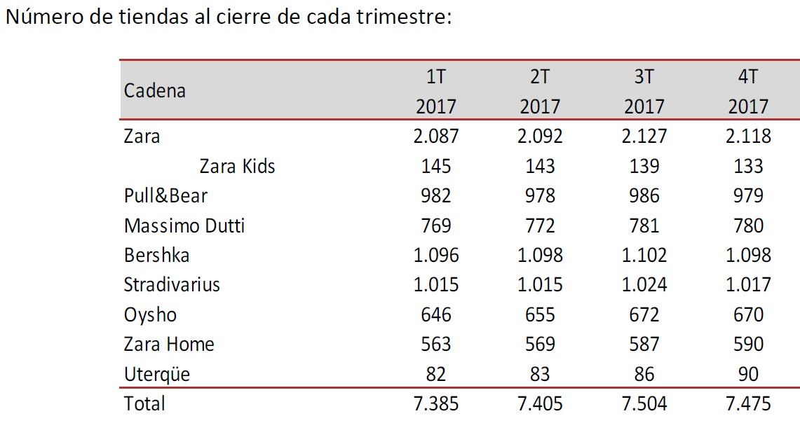 inditex tiendas 2017 - Inditex alcanzó las 7475 tiendas al cierre del 2017