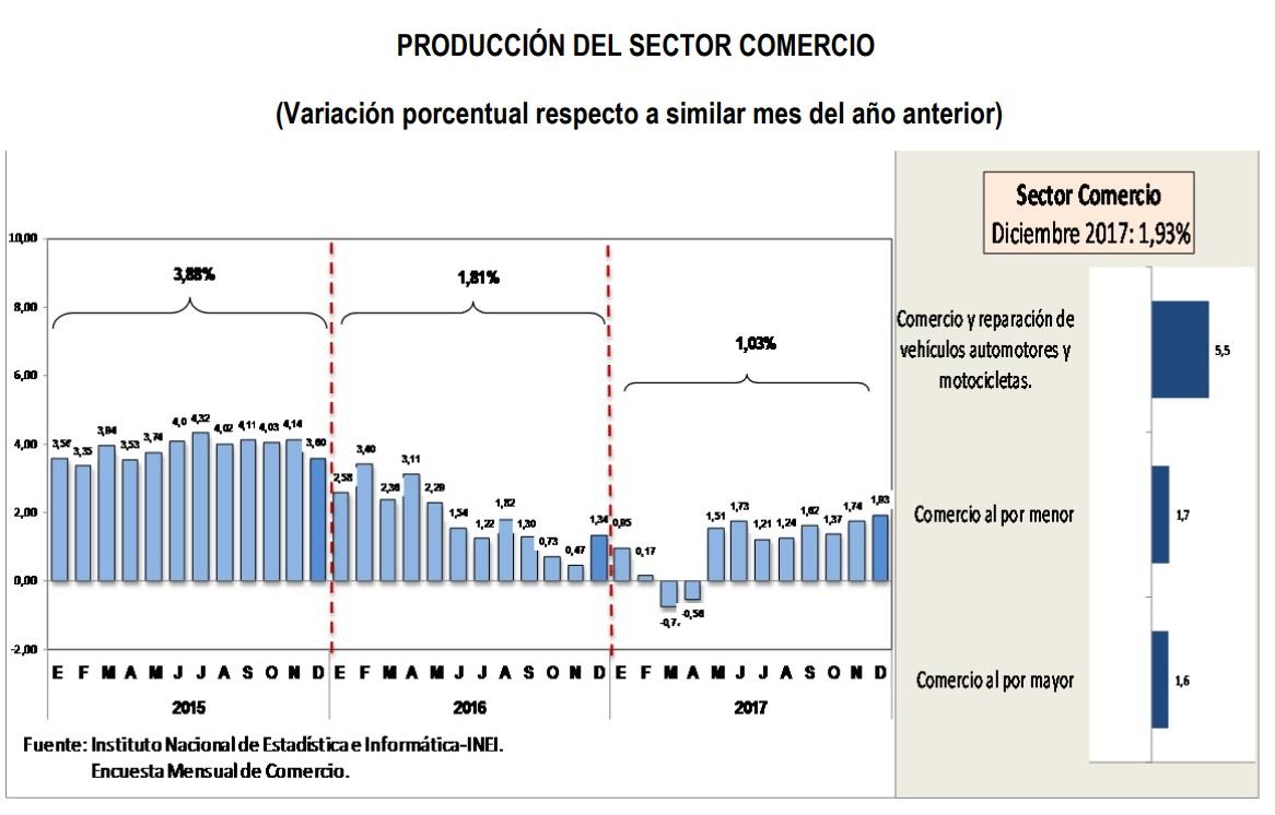 inei sector comercio 2017 - Sector comercio creció 1.03% en el 2017 debido al Fenómeno El Niño Costero