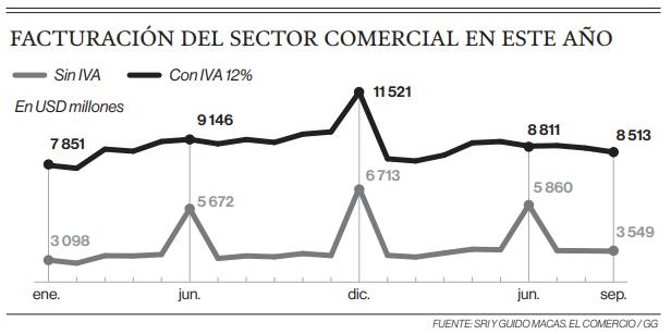 info facturacion - Ecuador: Estas son las proyecciones para cerrar el 2019 de los negocios retail