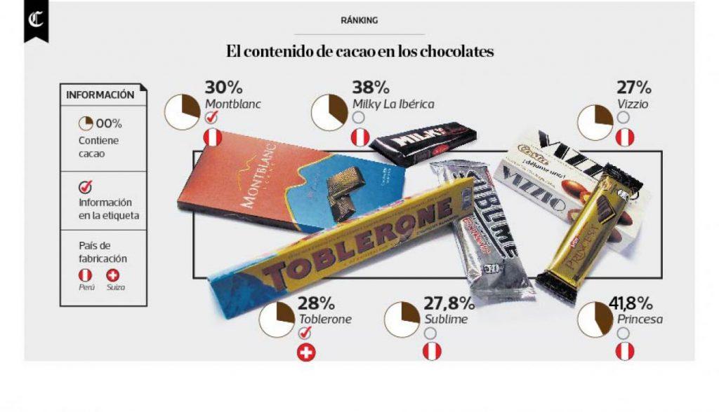 infografía de chocolates 1024x588 - La Ibérica afirma que sus chocolates contienen entre 38% y 73% de cacao