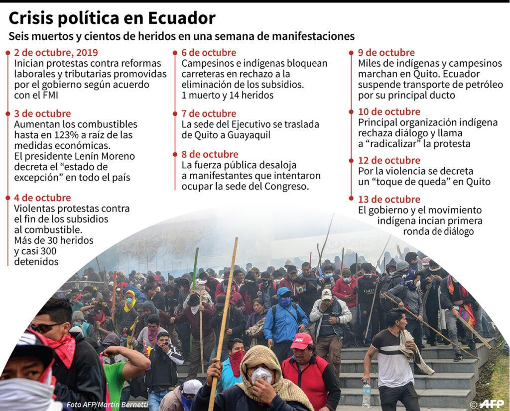 infografía ecuador 1024x826 - Ecuador: Quito empieza a quedarse sin alimentos por bloqueo de carreteras