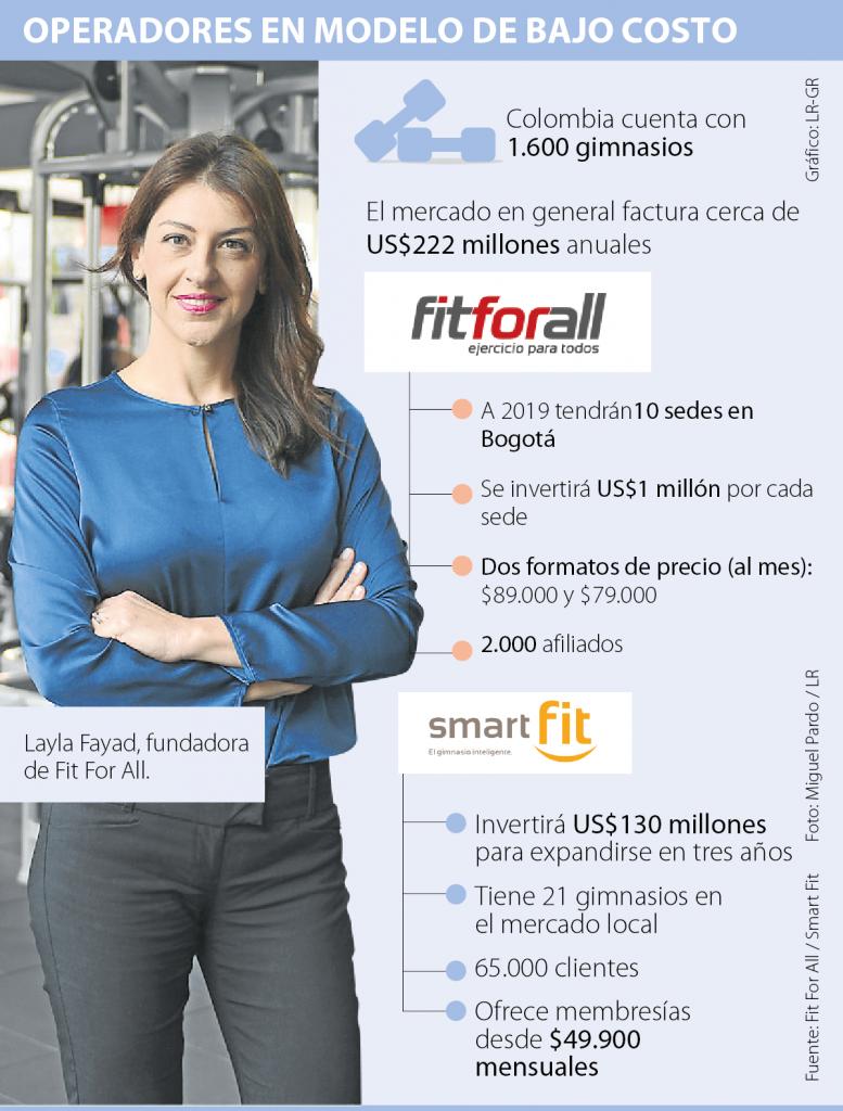 infografía gimnasios colombia 777x1024 - Fit For All, cadena de gimnasio de bajo costo se expande en Colombia