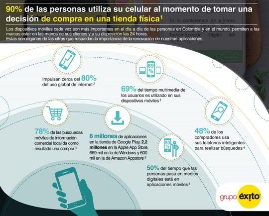 infografía - Colombia: Grupo Éxito refuerza su estrategia digital con la renovación de 2 apps móviles
