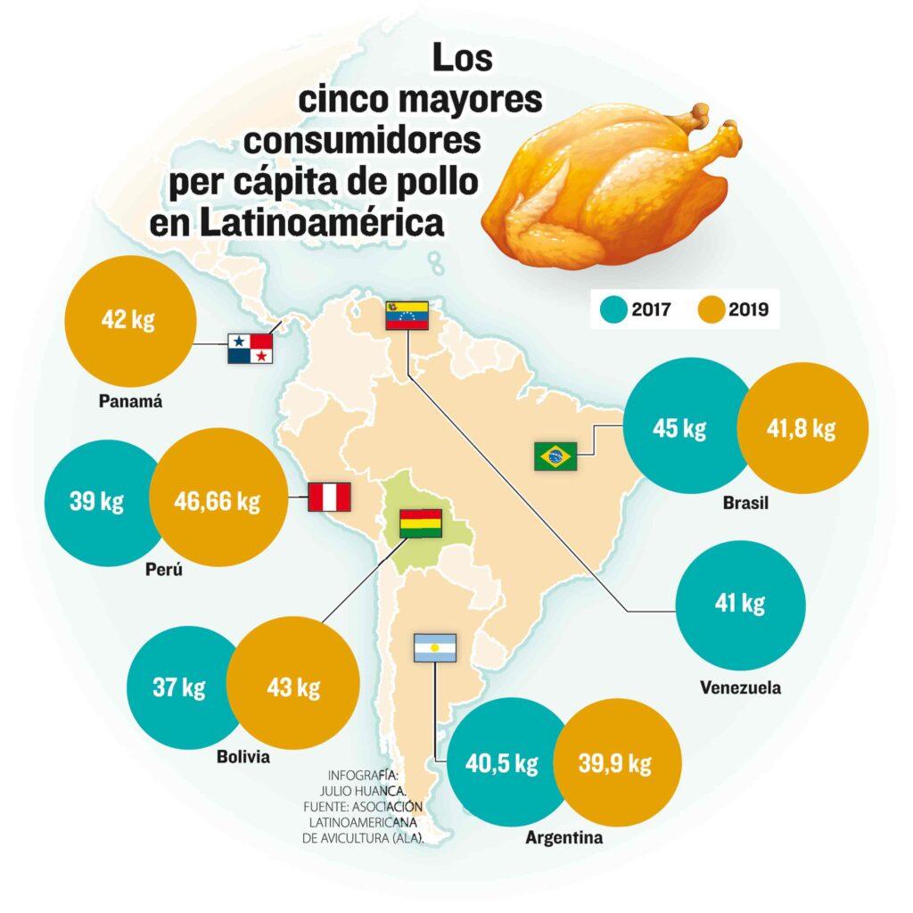 infografia 1024x1024 - Bolivia ocupa el segundo lugar en consumo de pollo en Latinoamérica