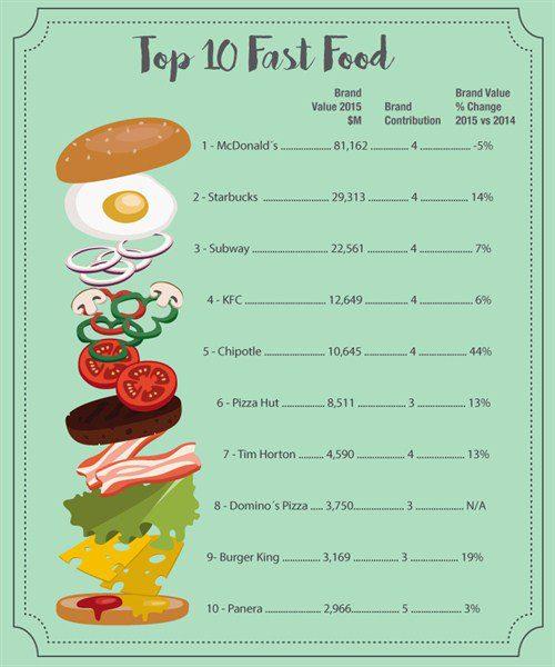 infografia fast food 500