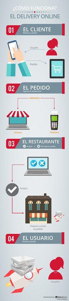 infografia-limadelivery-2