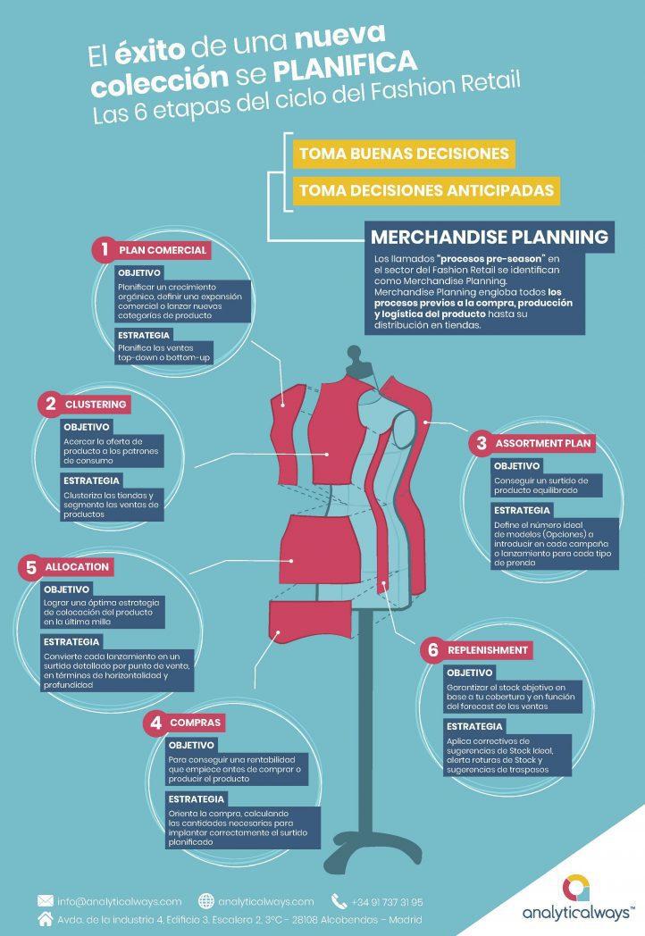 infografia-merchandise-planning-ES