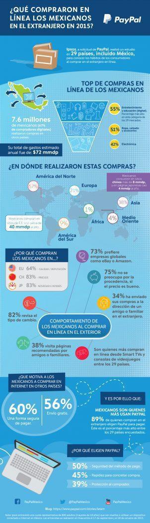 infografía PayPal Consumidores digitales Mex (español LowRES