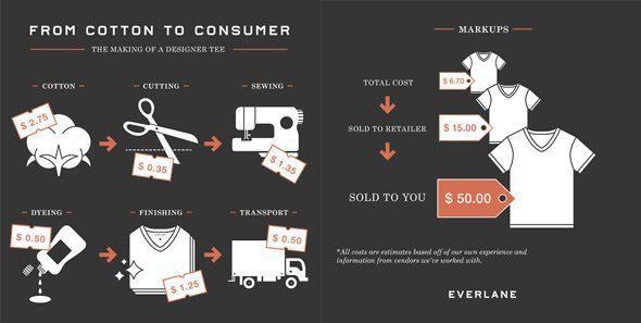 infographic everlane - La nueva moda que apuesta por estrategias de transparencia