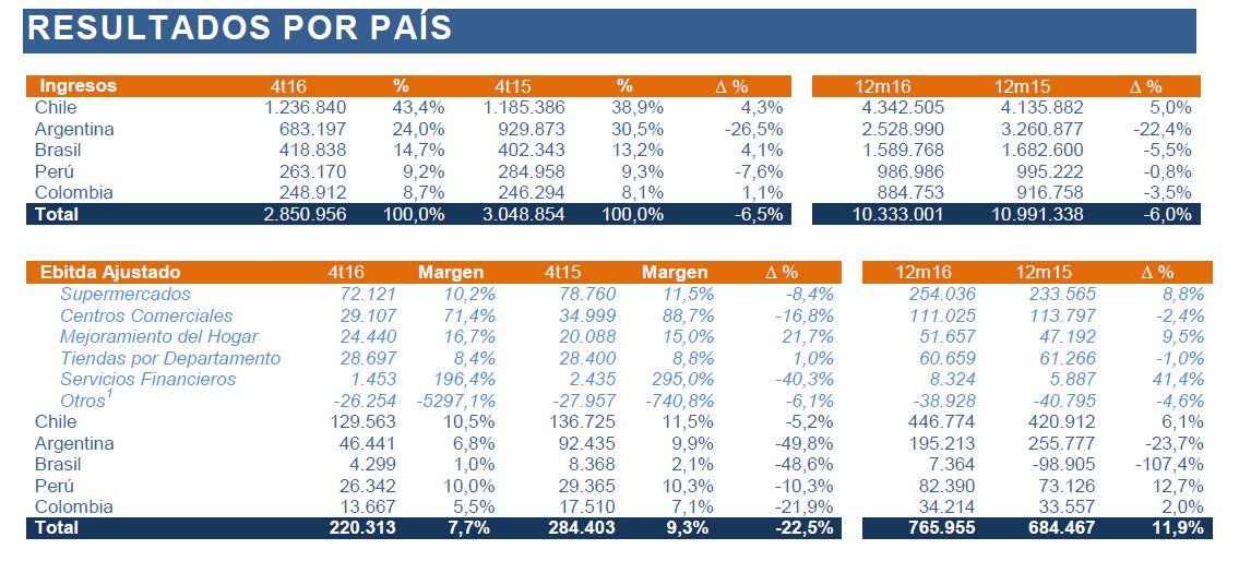 ingresos por país cencosud 4T 2016 - Conoce cómo fue el desempeño de Cencosud en el 2016