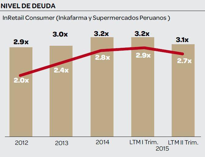inretail consumer deuda
