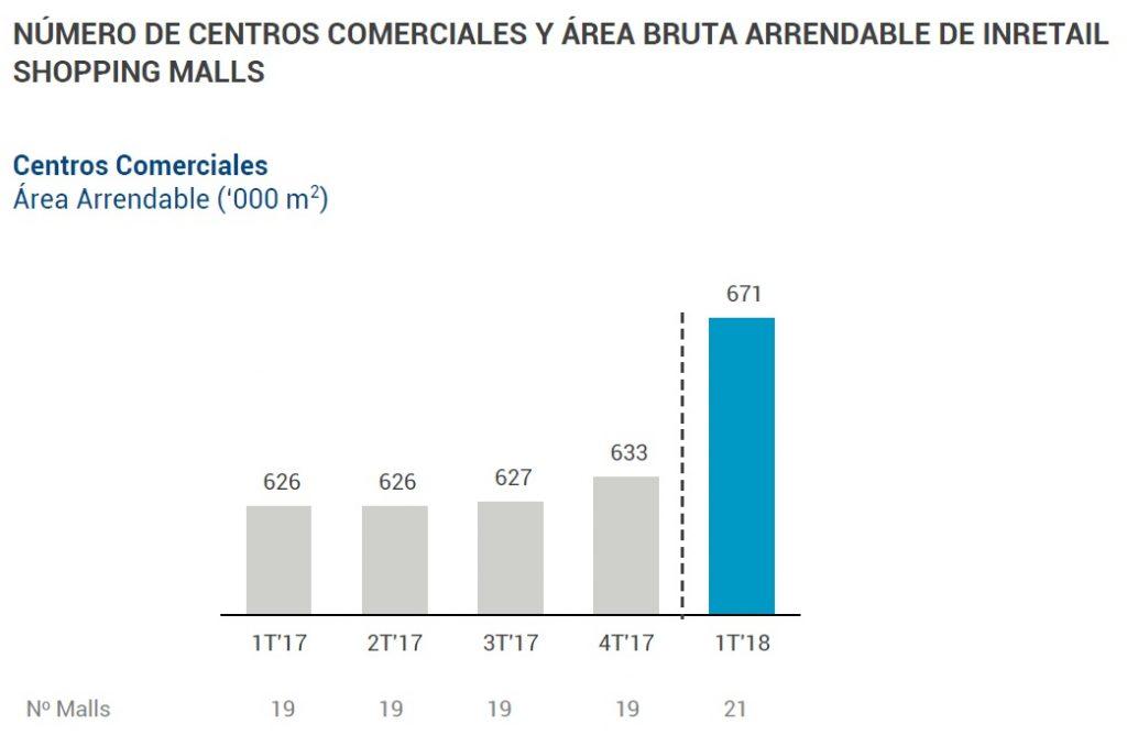 inretail malls area arrendable 1024x668 - Real Plaza registró ingresos por S/121 millones en el primer trimestre del 2018