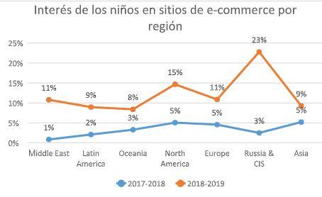 interes de niños y niñas ecommerce - El interés de los menores en Latinoamérica por los sitios de ecommerce se triplican