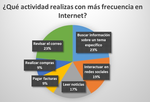 internet actividades
