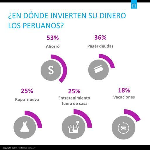 inversion peruanos