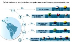 inversiones españolas 240x140 - Perú, Colombia  y Chile serán los principales destinos de las inversiones españolas el 2017