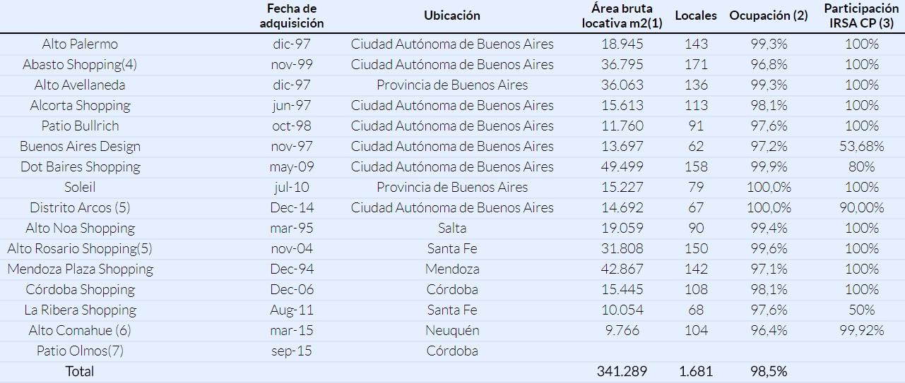 irsa argentina - Argentina: Irsa invertiría US$ 7,5 millones en un nuevo centro comercial