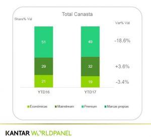 kantar 300x273 - Ventas por catálogo en Perú disminuyeron 10.5% en el 2017