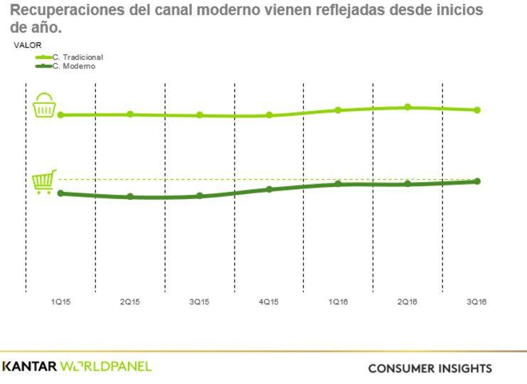 kantar consumer centroamerica - Canasta básica de consumo se recuperaría este año en Centroamérica