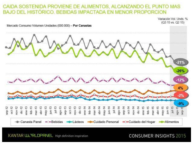 kantar consumer venezuela