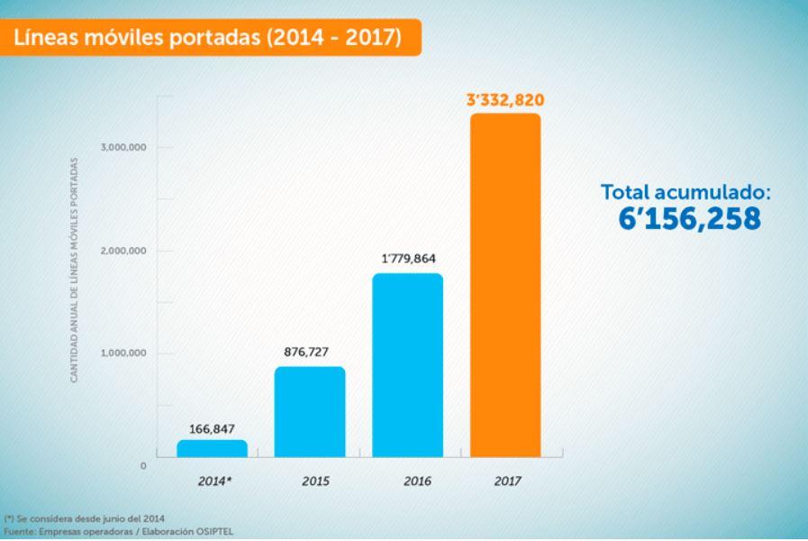 líneas móviles portadas perú - Entel se corona líder en portabilidad numérica móvil en Perú