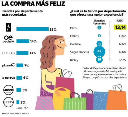 la compra más feliz - Saga Falabella es la tienda departamental más recordada, visitada y preferida por los peruanos