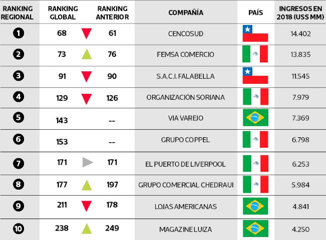 la tercera retailers - Solo 11 retailers latinoamericanos están entre los 250 más grandes del mundo