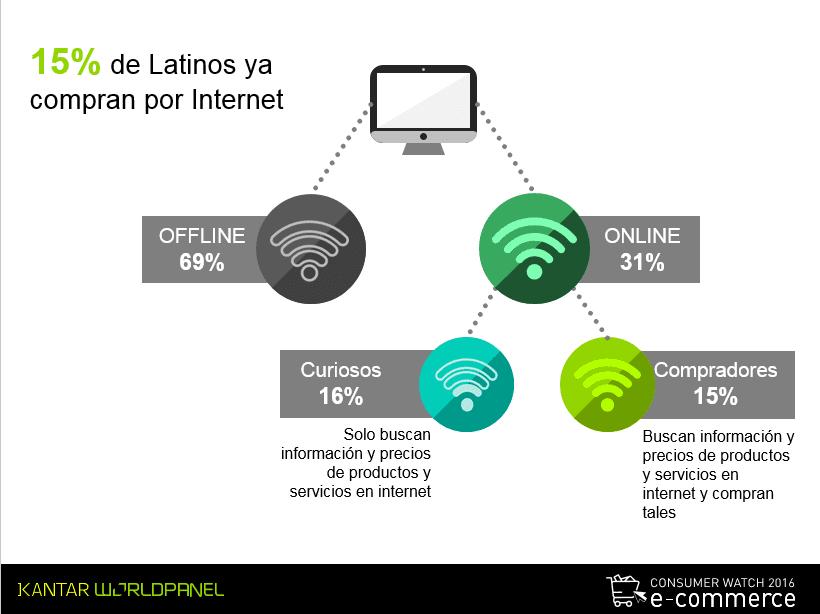 latinos e commerce 2 kantar - El 15% de los latinoamericanos ya compran productos o servicios a través del ecommerce