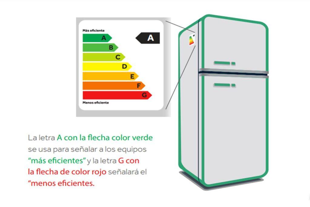 linea blanca especificación indecopi Perú Retail 1024x685 - Día de la Madre: Tips para realizar una compra segura y evita ser estafado
