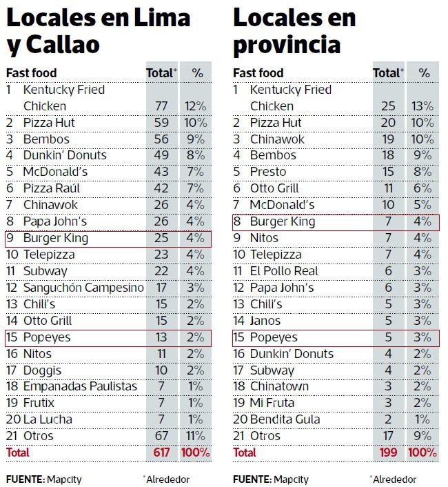 locales fast food peru 2017 - Miraflores y Surco son los distritos con más locales de fast food en Lima
