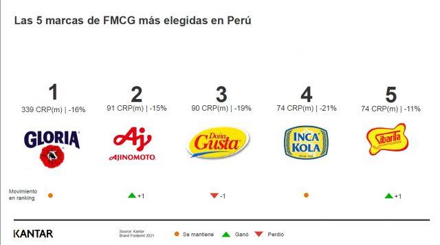 marcas Ranking BFP 2021 - General 1