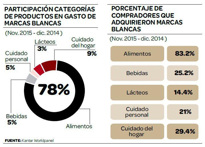 marcas blancas retail peruano