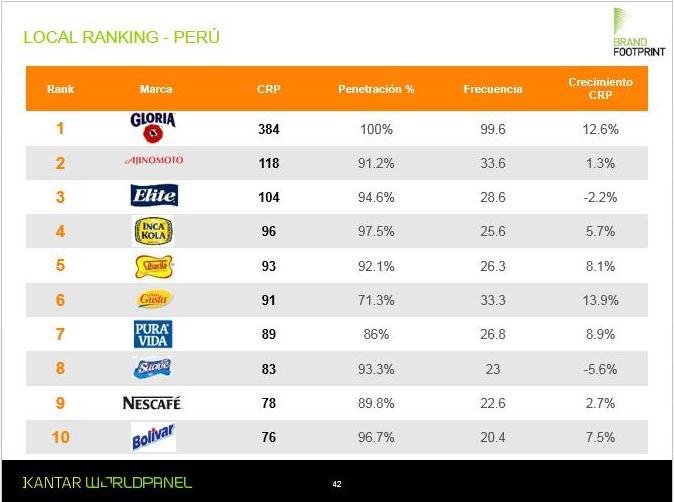 marcas consumidas peru 2016