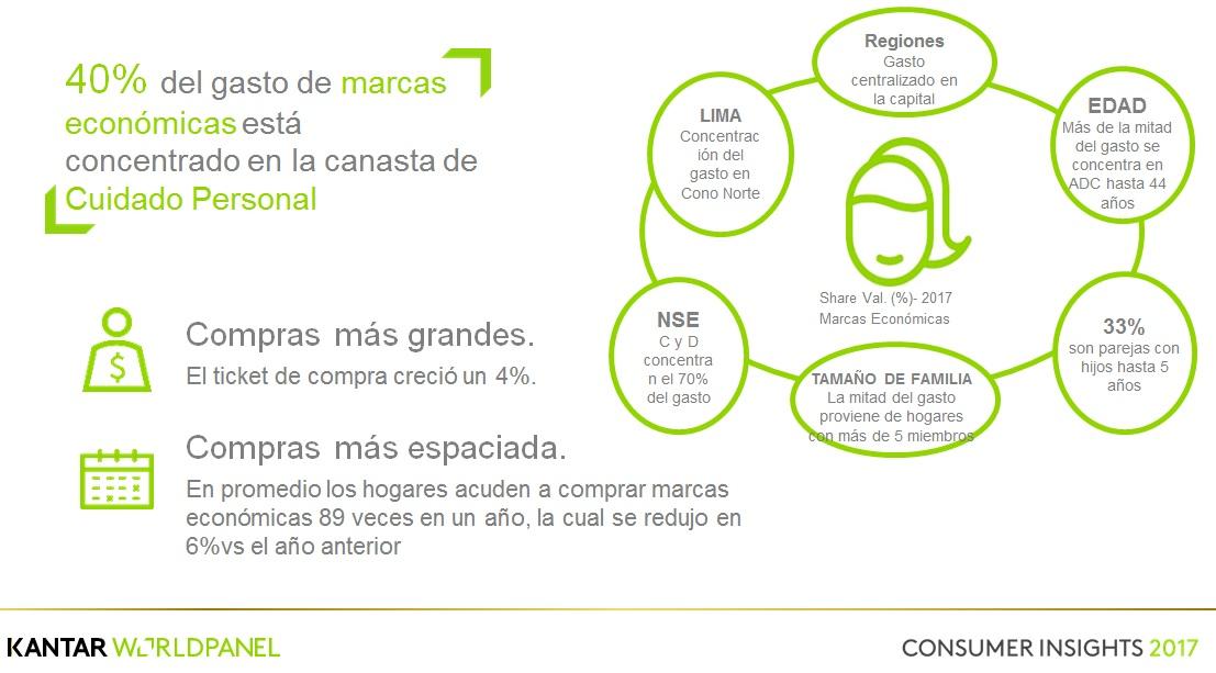 marcas economicas amas de casa - 9 de cada 10 hogares peruanos compran marcas propias en autoservicios
